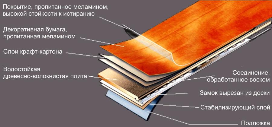 Структура ламината на основе ХДФ-плиты для влажных помещений