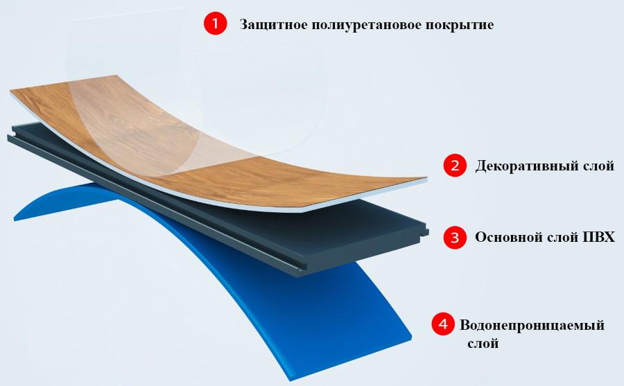 Структура водостойкого ламината с защитным покрытием