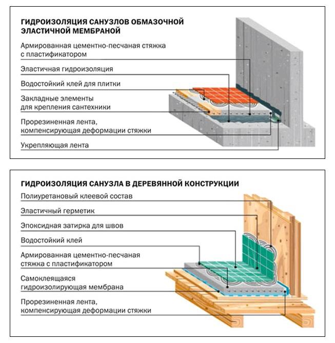 Схемы гидроизоляции пола в деревянном доме