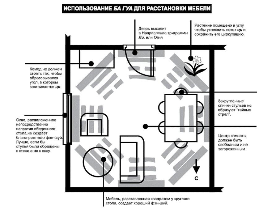 Схема применения багуа при расстановки мебели в гостиной