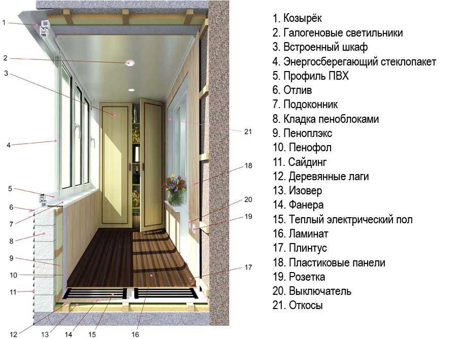 Схема отделки и утепления балкона в квартире
