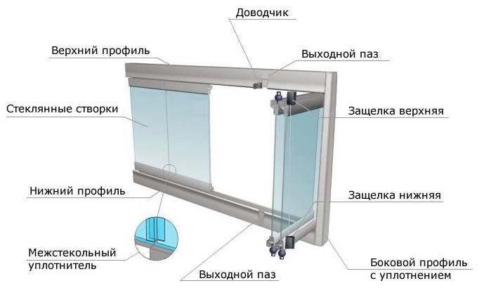Чертеж системы безрамного остекления балкона
