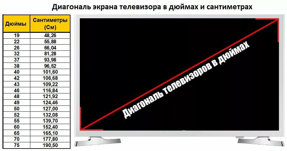 Диагональ телевизора в сантиметрах и дюймах