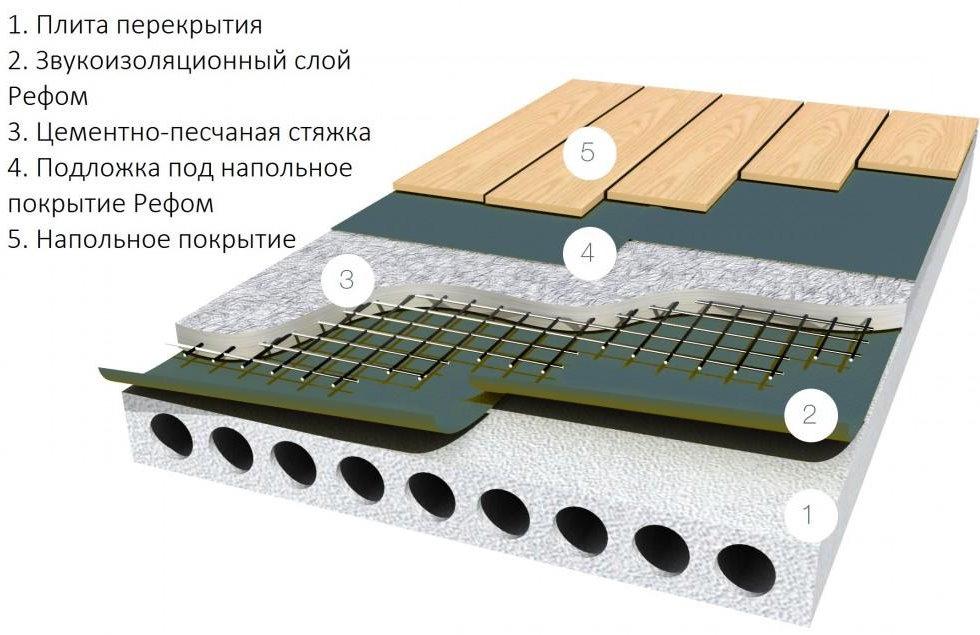 Схема стяжки пола с плавающей шумоизоляцией