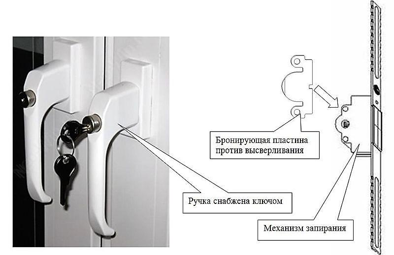 Схема работы антивандальной ручки для балконной двери