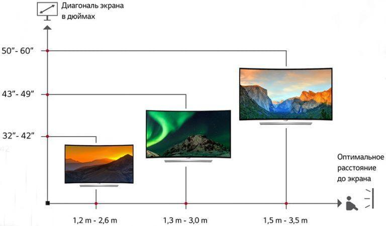 Зависимость диагонали экрана от расстояния до телевизора