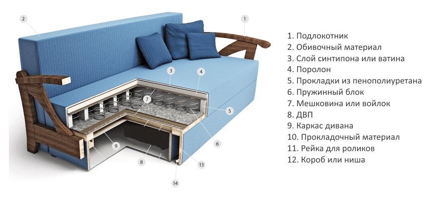 Устройство углового дивана с пружинным блоком