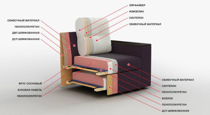 Разрез дивана с наполнителем из полиуретана
