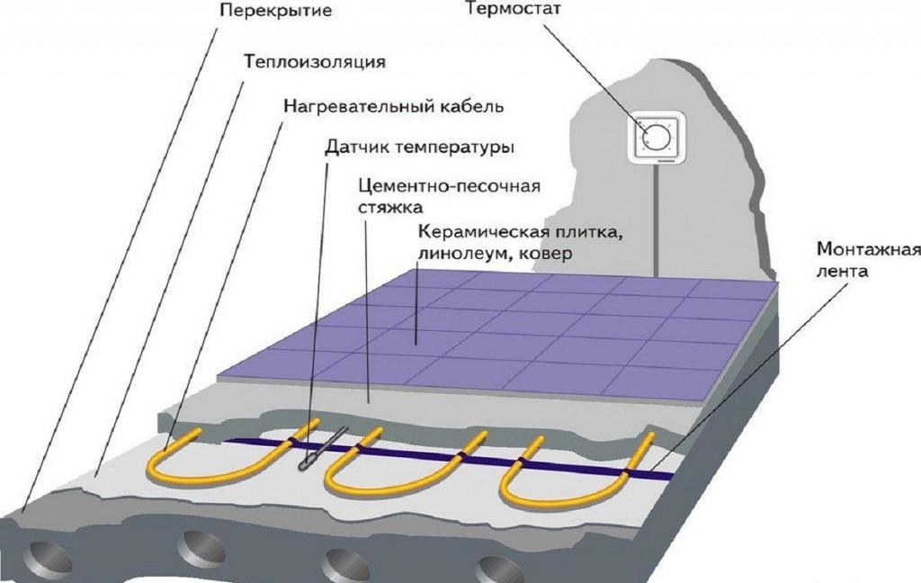 Схема кабельного теплого пола под плитку на балконе