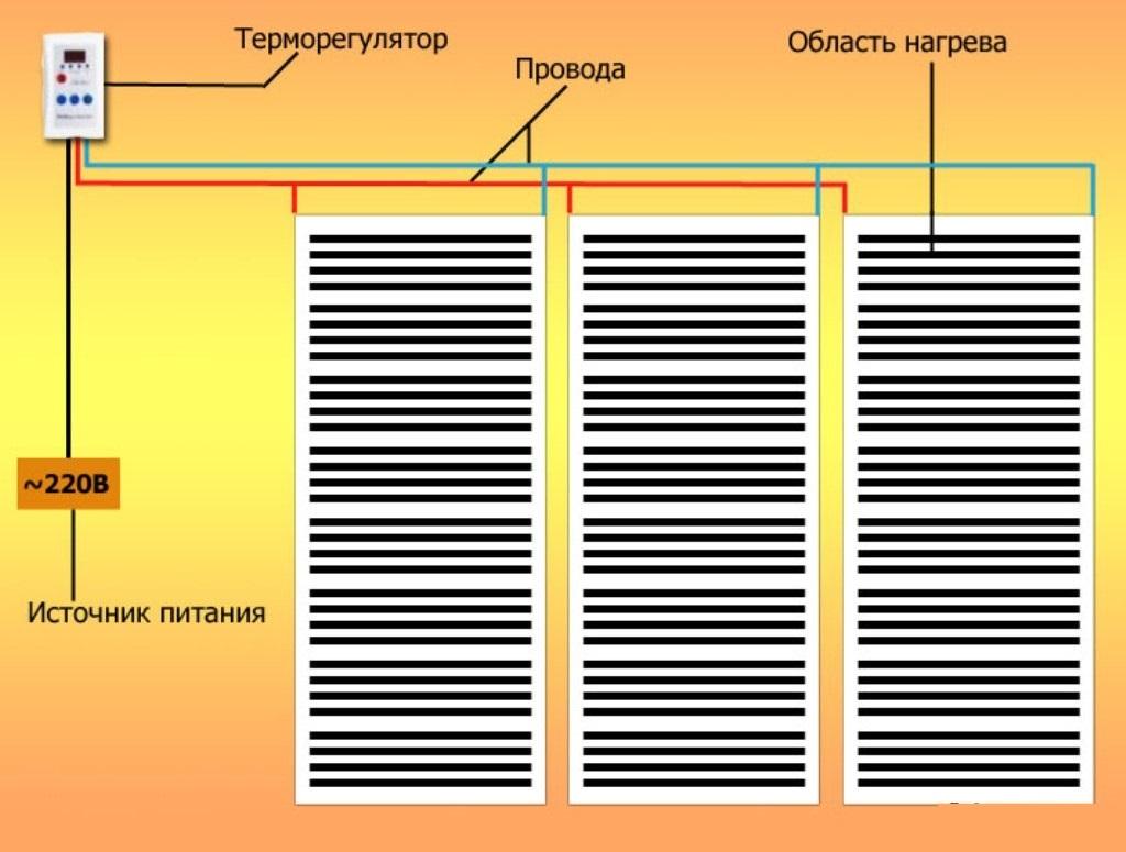 Схема теплого пола инфракрасного типа с терморегулятором