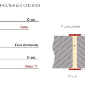 Схема герметизации межпанельных стыков в квартире