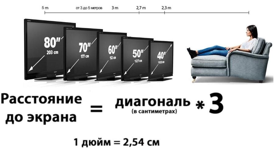 Схема расчета расстояния до экрана телевизора