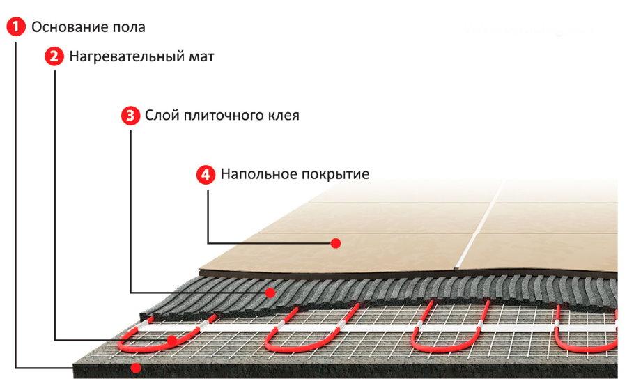 Схема теплого электрического пола с матами