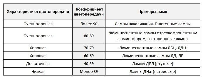 Сводная таблица индексов цветопередачи различных лам