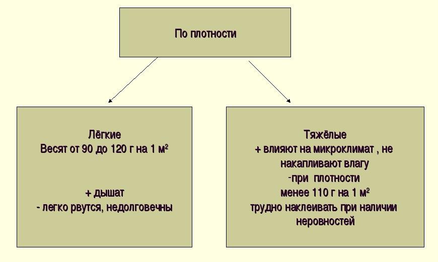 Классификация обоев в зависимости от плотности