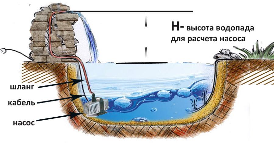 Схема искусственного водопада для дачи