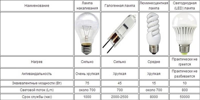 Сравнение параметров ламп для квартиры