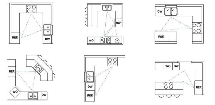 Схемы размещения холодильника, плиты и мойки на кухне 13 кв метров