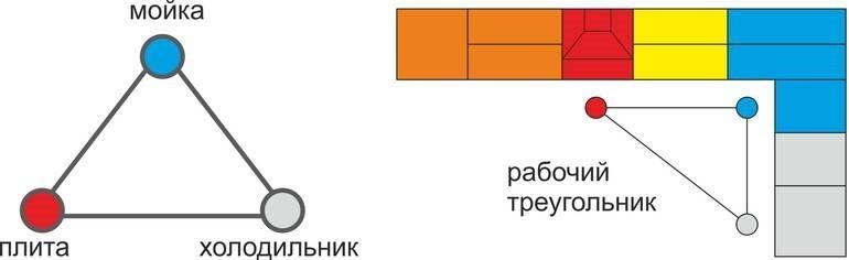 Правило рабочего треугольника на кухне с Г-образной планировкой