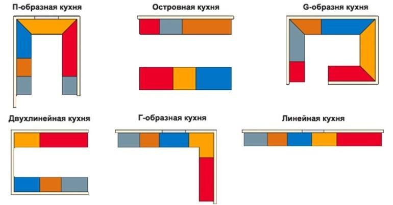 Схемы планировочных решений кухни